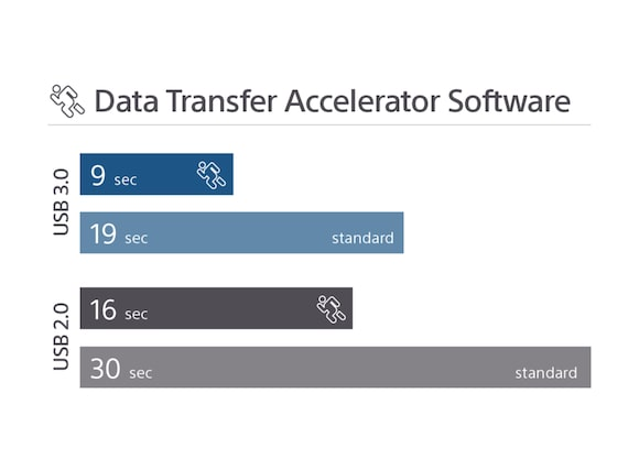 Data Transfer Accelerator