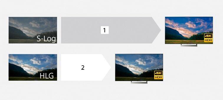 Kuvia kukkulan huipusta auringonlaskussa. Yhden määrityksessä käytetty S-Logia, toisessa HLG-kuvia HDR TV:ssä.