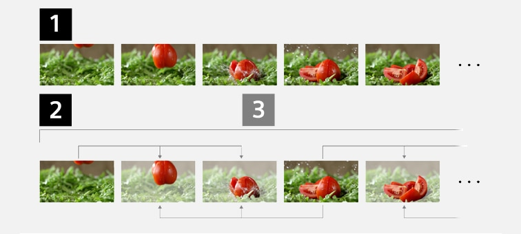 Kuvat All-intra-, Long GOP- ja Group of Picture -ominaisuuksien tiedostorakenteista